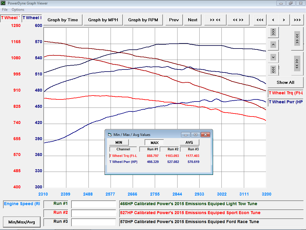 2015 CPS Emissions Equipped Ford Power Stroke Dyno Graph 3-5